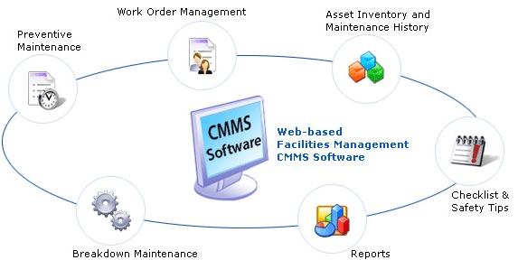 6 Cara CMMS Dapat Memanfaatkan Manajer Fasilitas